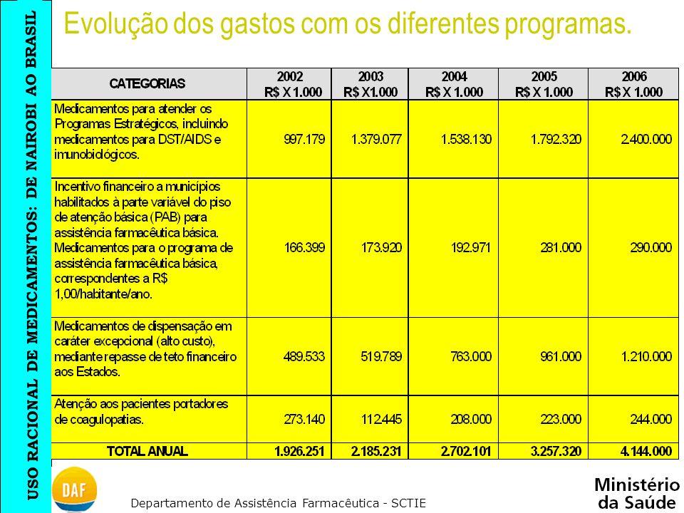 Evolução dos gastos com os diferentes programas.