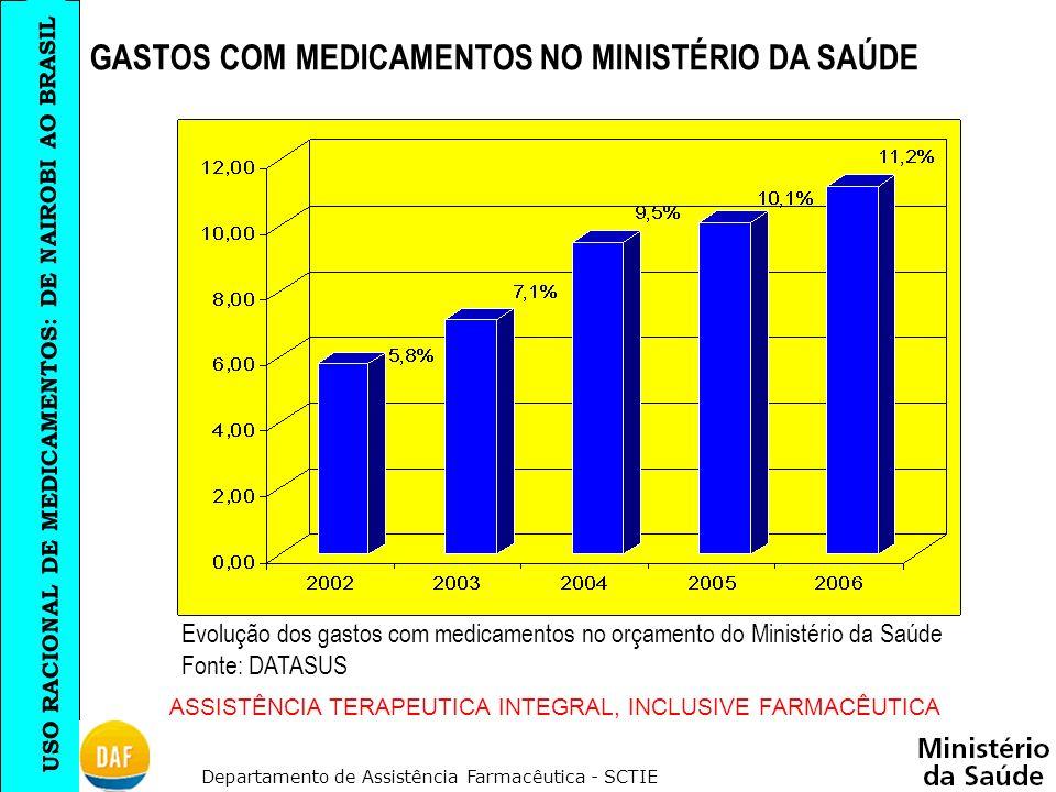 GASTOS COM MEDICAMENTOS NO MINISTÉRIO DA SAÚDE