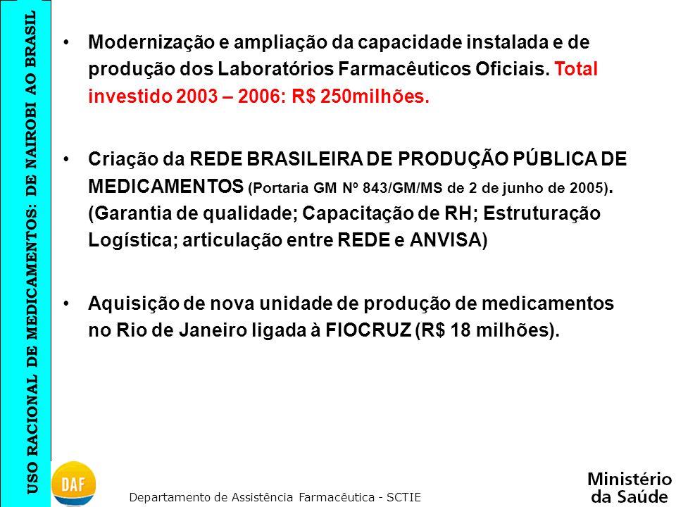 Modernização e ampliação da capacidade instalada e de produção dos Laboratórios Farmacêuticos Oficiais. Total investido 2003 – 2006: R$ 250milhões.