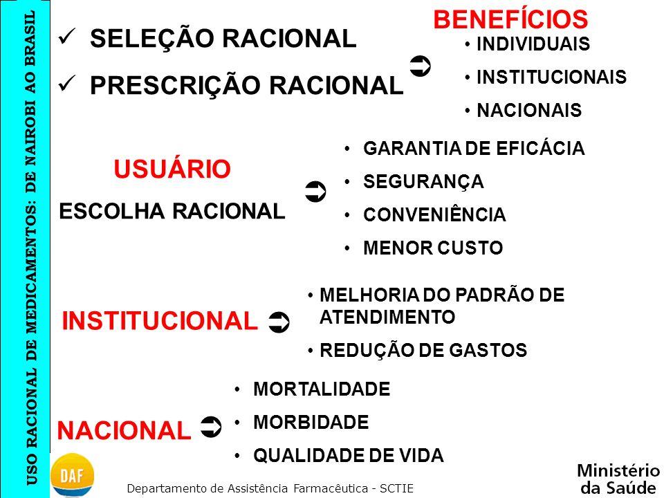     BENEFÍCIOS SELEÇÃO RACIONAL PRESCRIÇÃO RACIONAL USUÁRIO