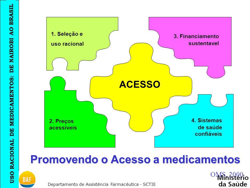 Promovendo o Acesso a medicamentos