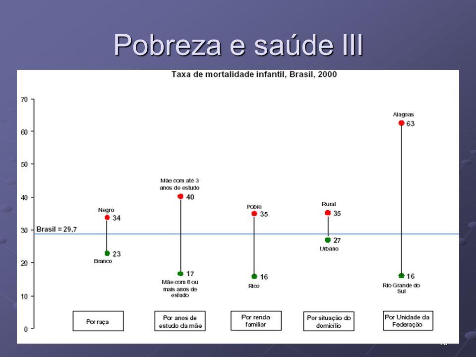 Pobreza e saúde III
