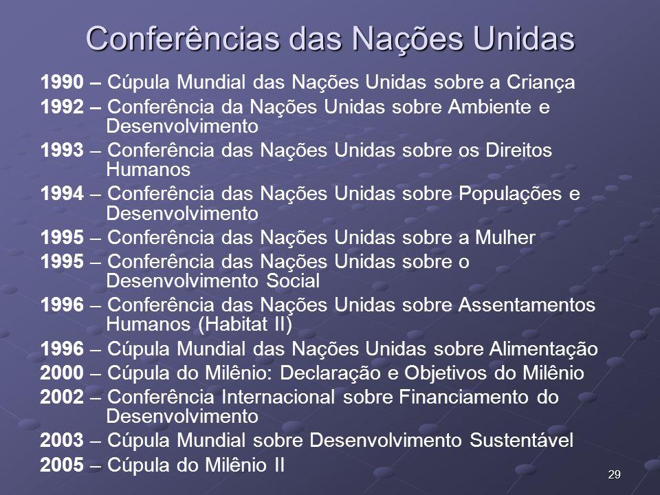 Conferências das Nações Unidas