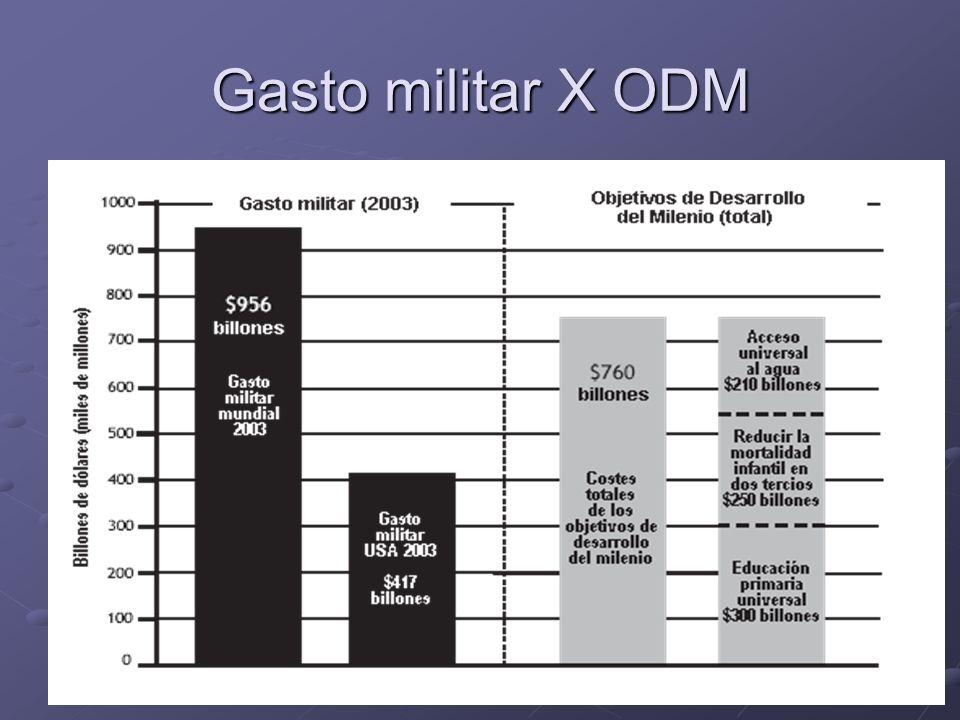 Gasto militar X ODM