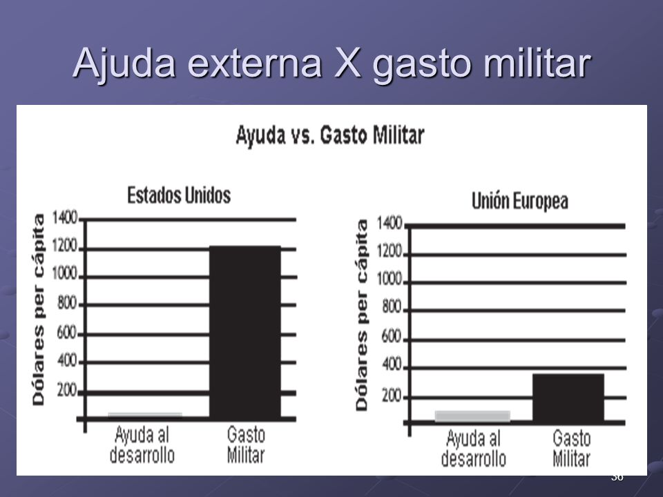 Ajuda externa X gasto militar