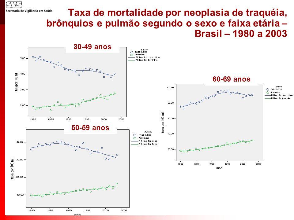 Taxa de mortalidade por neoplasia de traquéia, brônquios e pulmão segundo o sexo e faixa etária – Brasil – 1980 a 2003