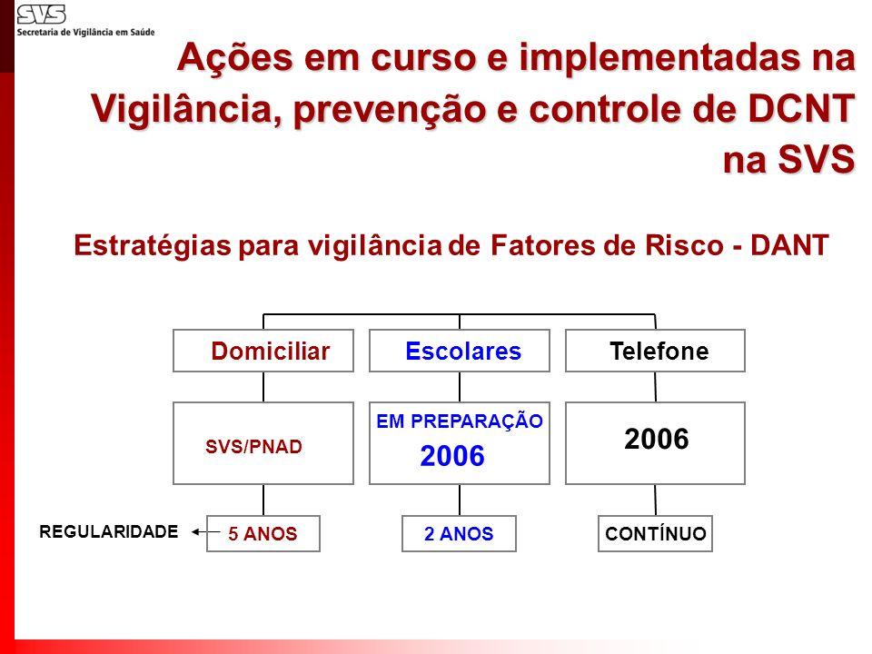 Estratégias para vigilância de Fatores de Risco - DANT