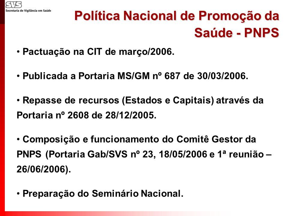 Política Nacional de Promoção da Saúde - PNPS