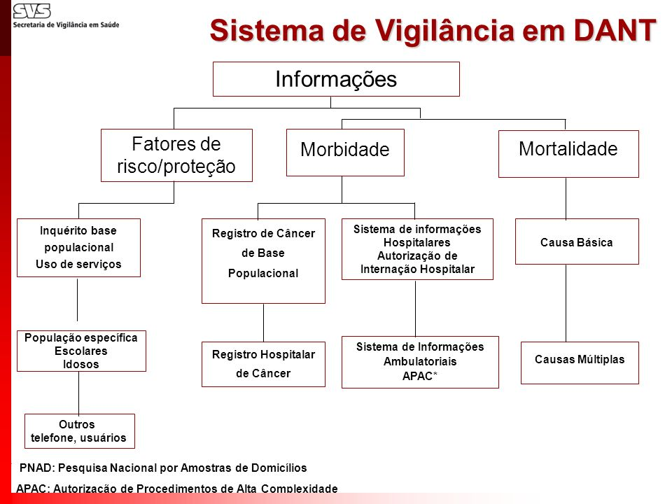 Sistema de Vigilância em DANT