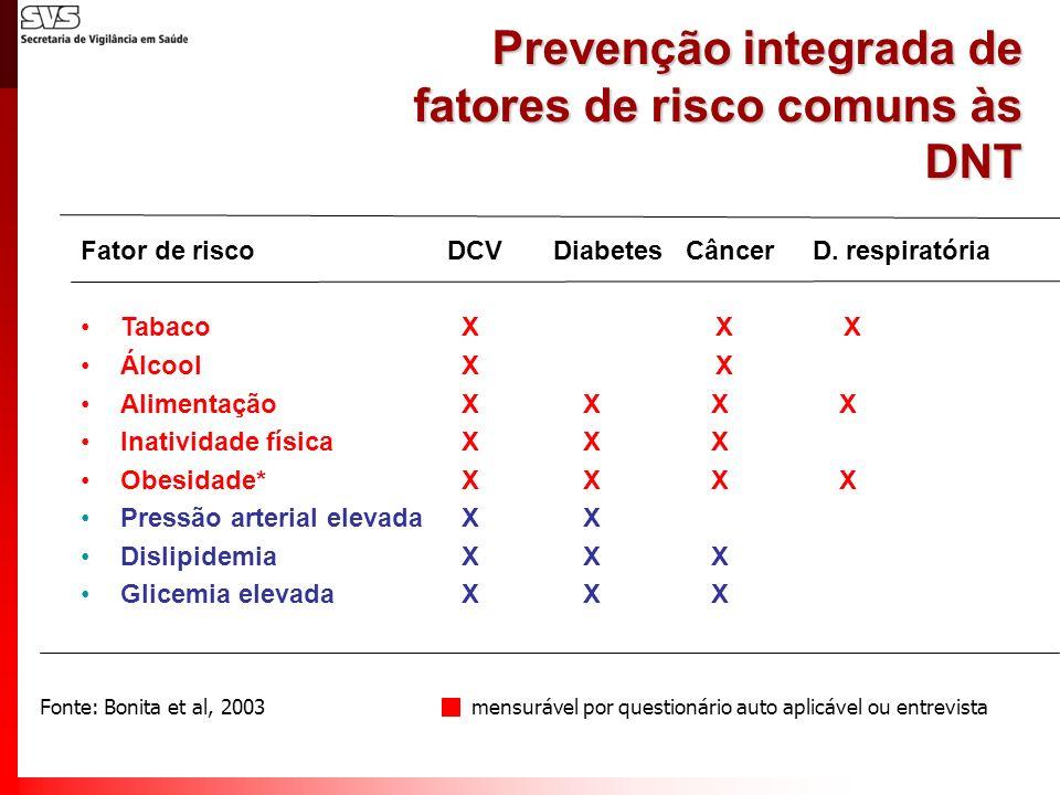 Prevenção integrada de fatores de risco comuns às DNT