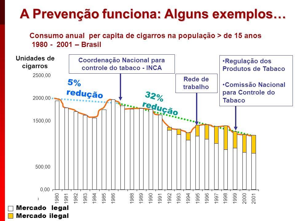 Coordenação Nacional para controle do tabaco - INCA