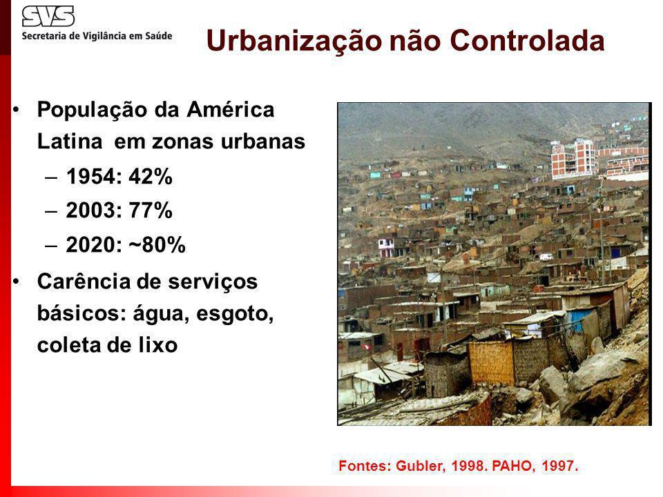 Urbanização não Controlada