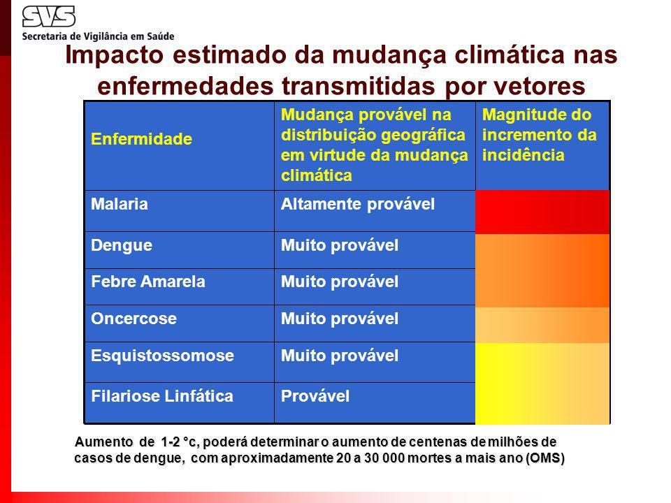 Impacto estimado da mudança climática nas enfermedades transmitidas por vetores