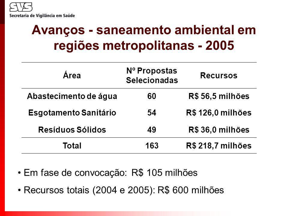 Avanços - saneamento ambiental em regiões metropolitanas - 2005