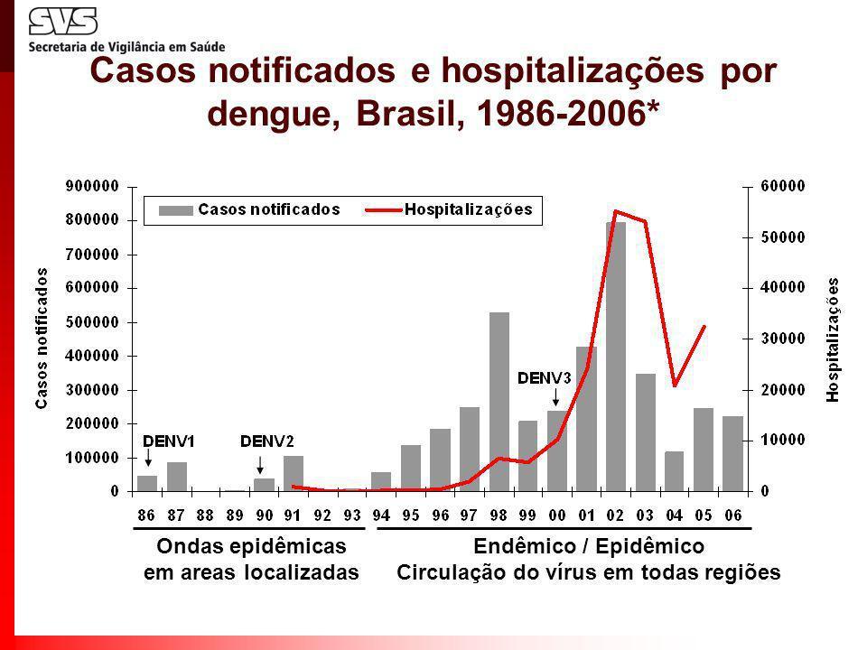 Casos notificados e hospitalizações por dengue, Brasil, 1986-2006*