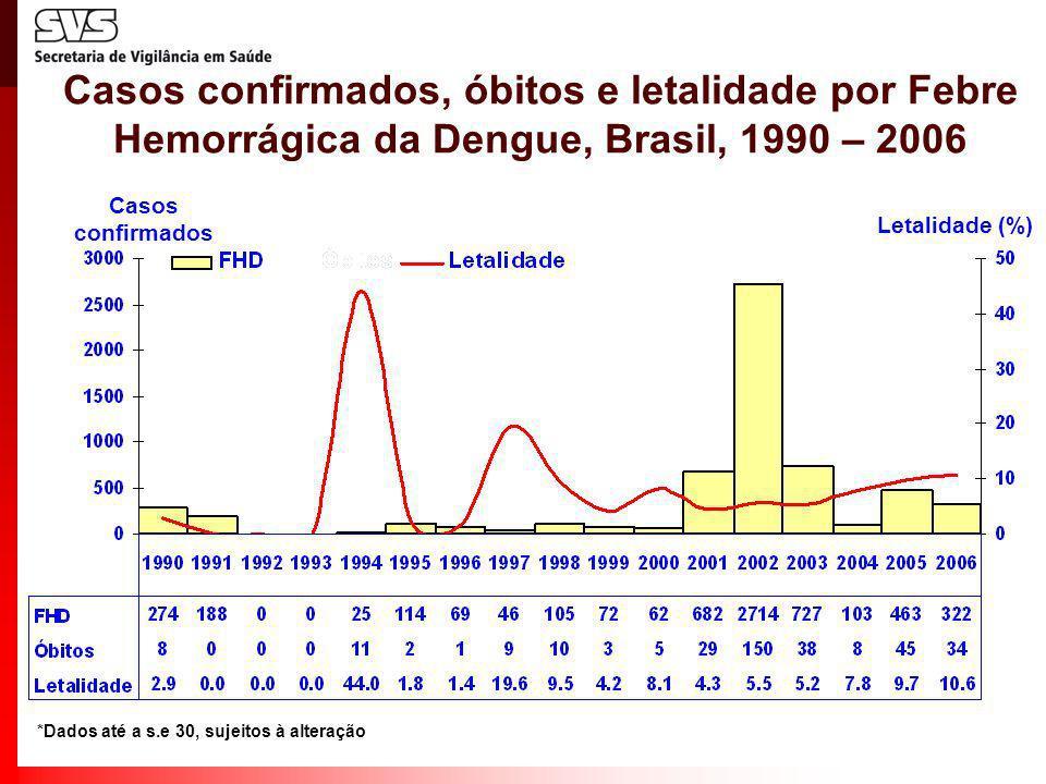 Casos confirmados, óbitos e letalidade por Febre Hemorrágica da Dengue, Brasil, 1990 – 2006