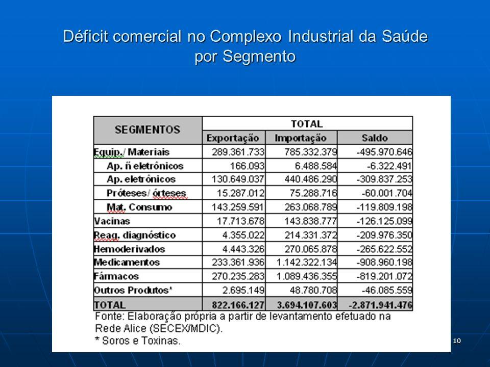 Déficit comercial no Complexo Industrial da Saúde por Segmento