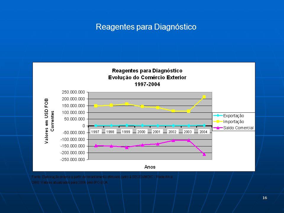 Reagentes para Diagnóstico