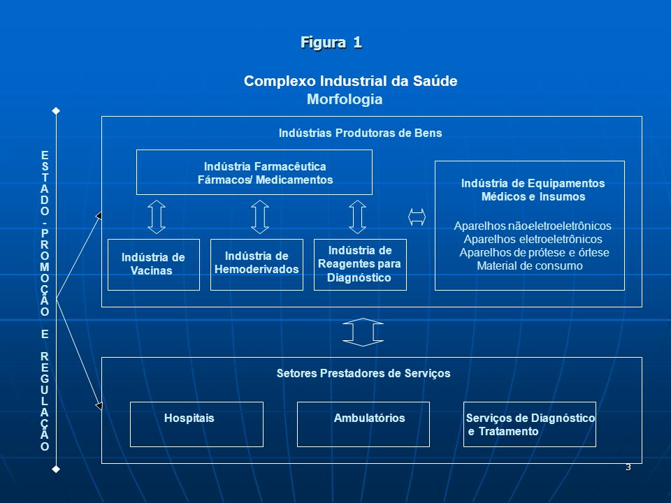 Complexo Industrial da Saúde Morfologia