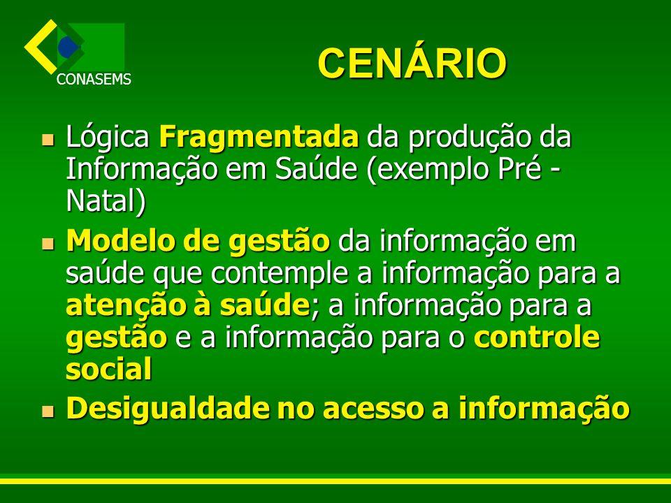 CENÁRIO Lógica Fragmentada da produção da Informação em Saúde (exemplo Pré -Natal)