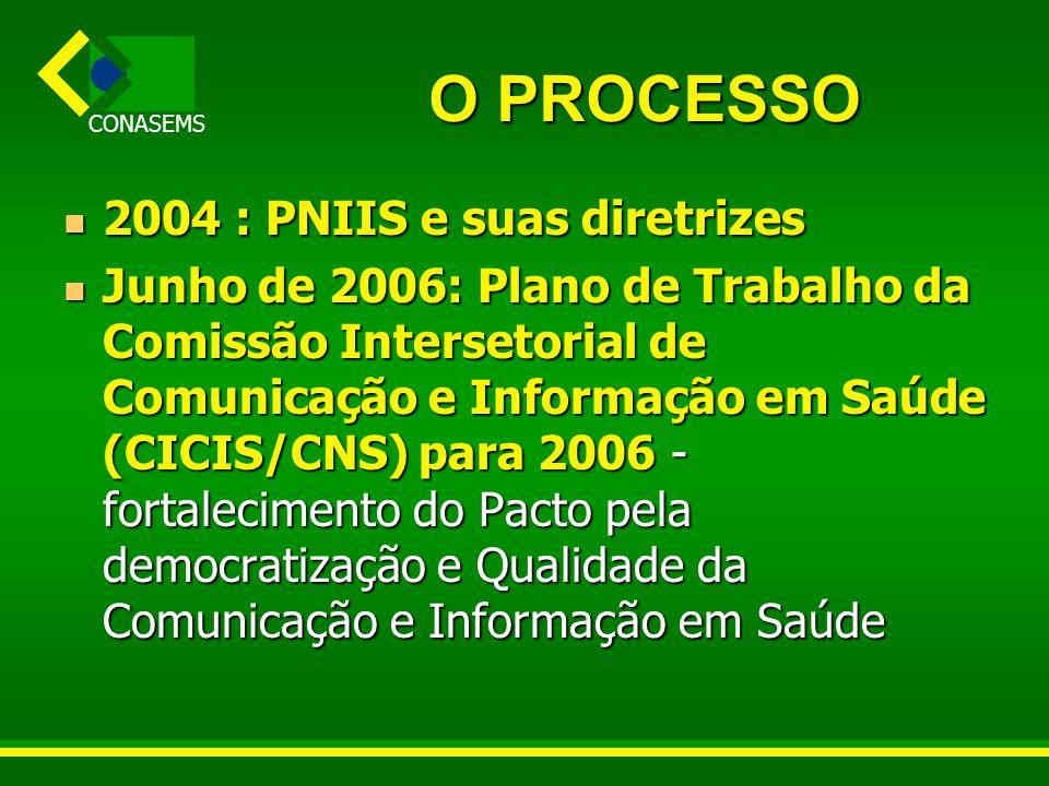 O PROCESSO 2004 : PNIIS e suas diretrizes