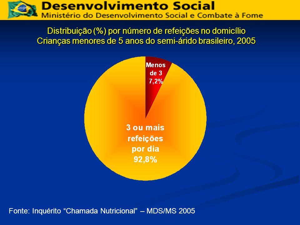 Distribuição (%) por número de refeições no domicílio Crianças menores de 5 anos do semi-árido brasileiro, 2005