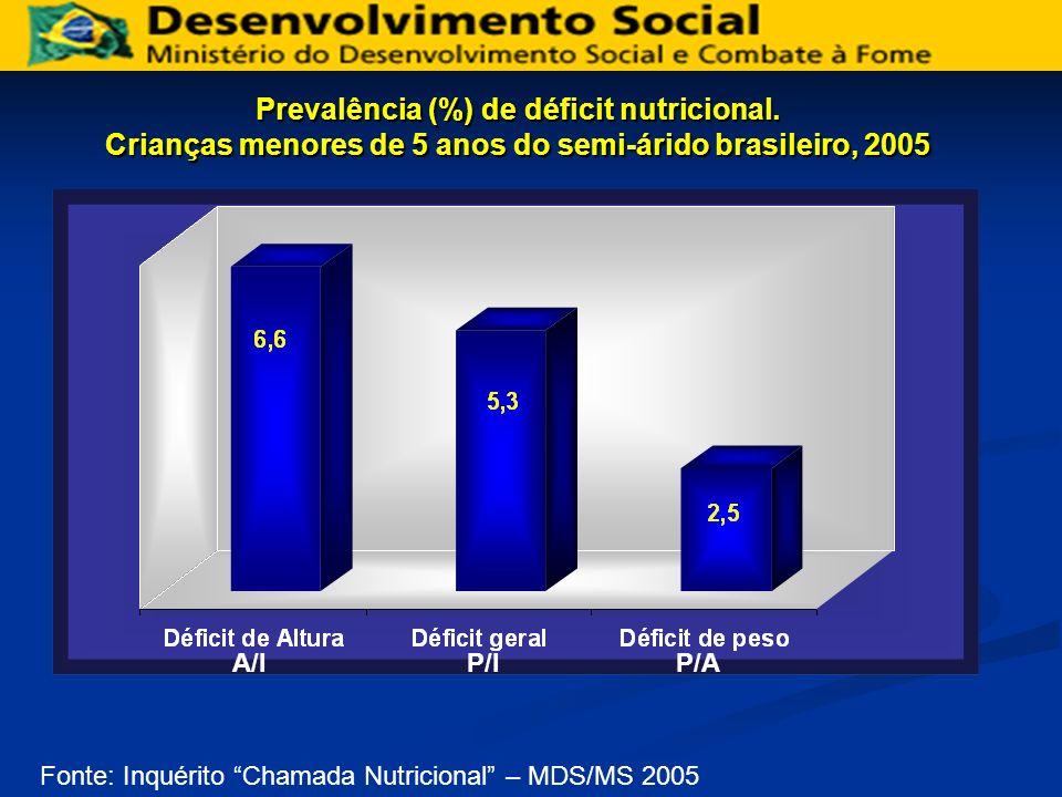 Prevalência (%) de déficit nutricional