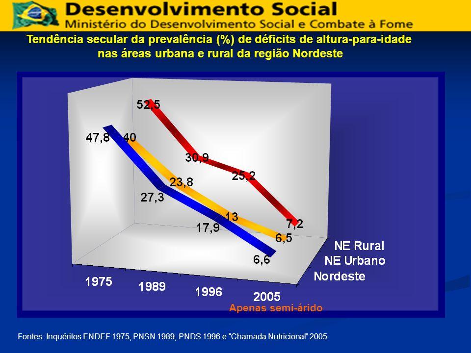 Tendência secular da prevalência (%) de déficits de altura-para-idade
