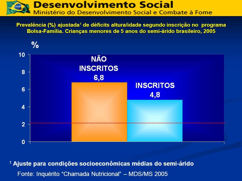 1 Ajuste para condições socioeconômicas médias do semi-árido