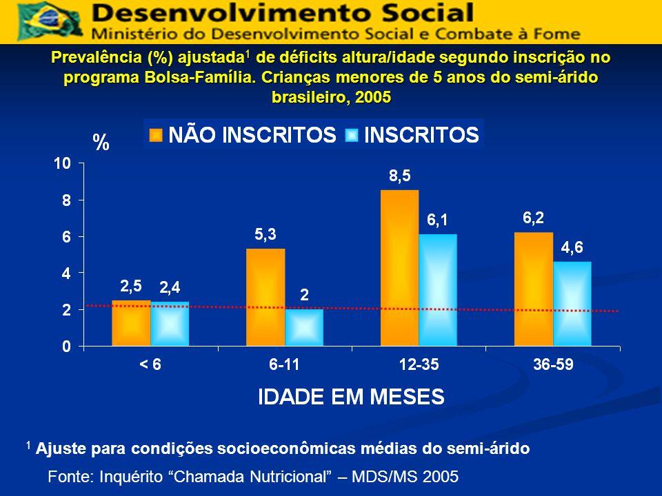Prevalência (%) ajustada1 de déficits altura/idade segundo inscrição no programa Bolsa-Família. Crianças menores de 5 anos do semi-árido brasileiro, 2005