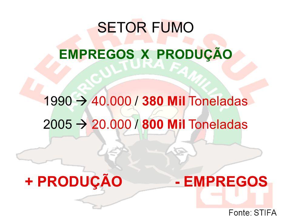 SETOR FUMO + PRODUÇÃO - EMPREGOS EMPREGOS X PRODUÇÃO