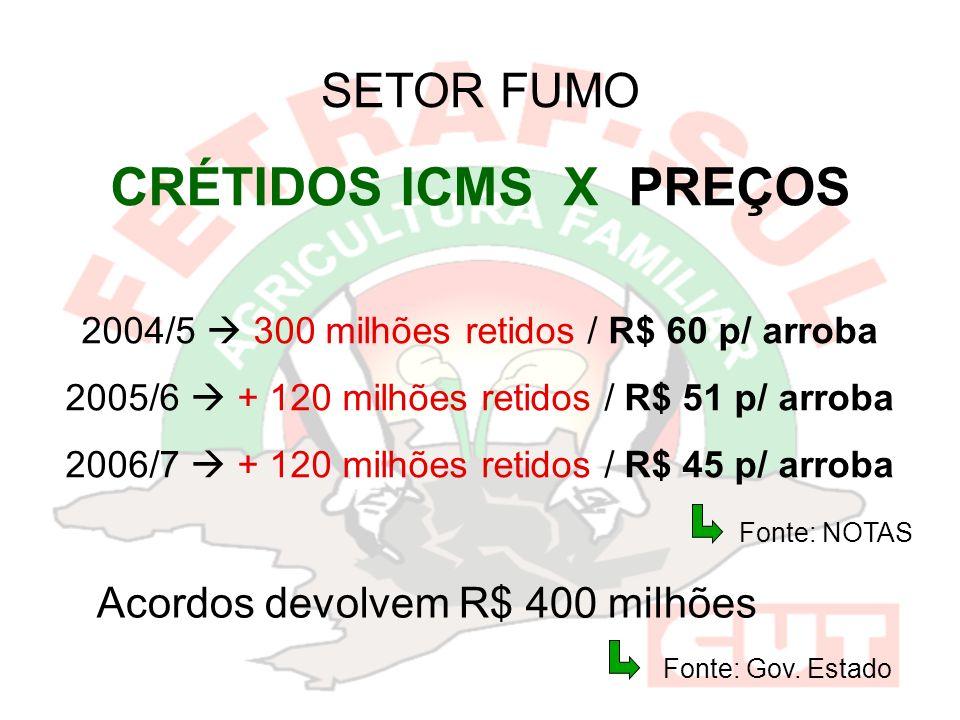 CRÉTIDOS ICMS X PREÇOS SETOR FUMO Acordos devolvem R$ 400 milhões