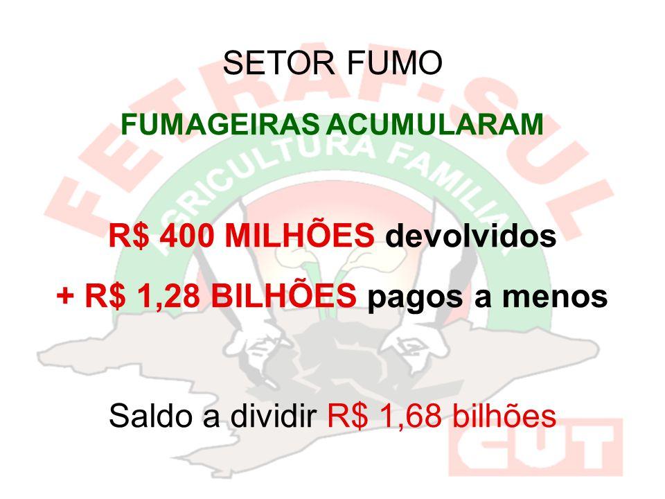 FUMAGEIRAS ACUMULARAM + R$ 1,28 BILHÕES pagos a menos