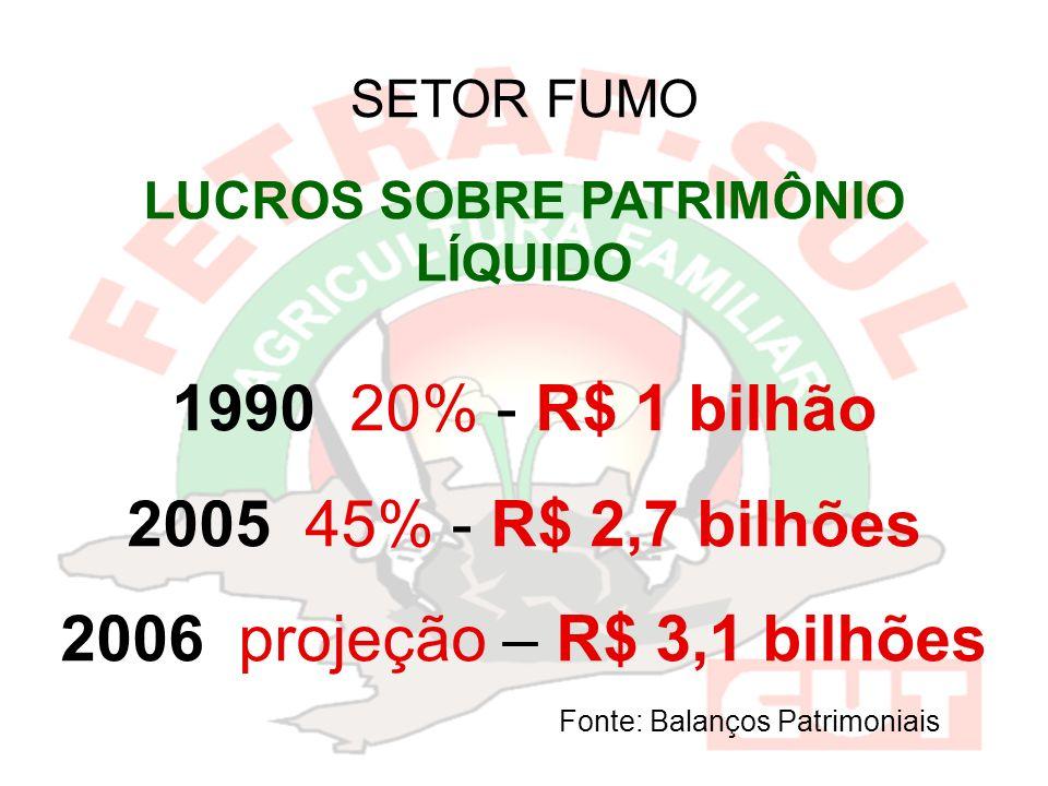 LUCROS SOBRE PATRIMÔNIO LÍQUIDO