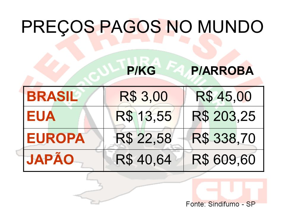 PREÇOS PAGOS NO MUNDO BRASIL R$ 3,00 R$ 45,00 EUA R$ 13,55 R$ 203,25