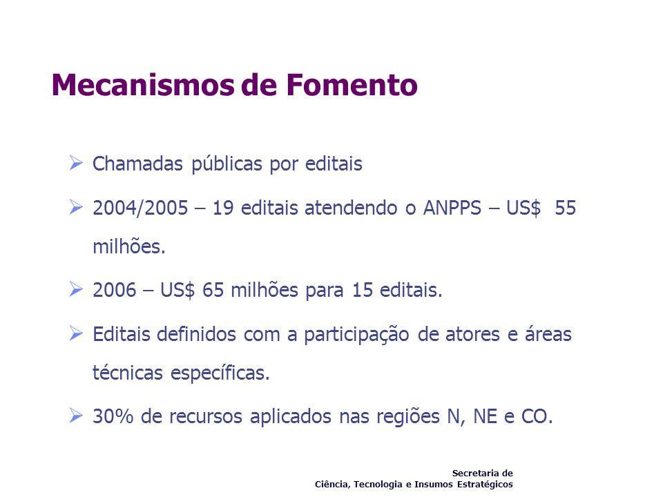 Mecanismos de Fomento Chamadas públicas por editais