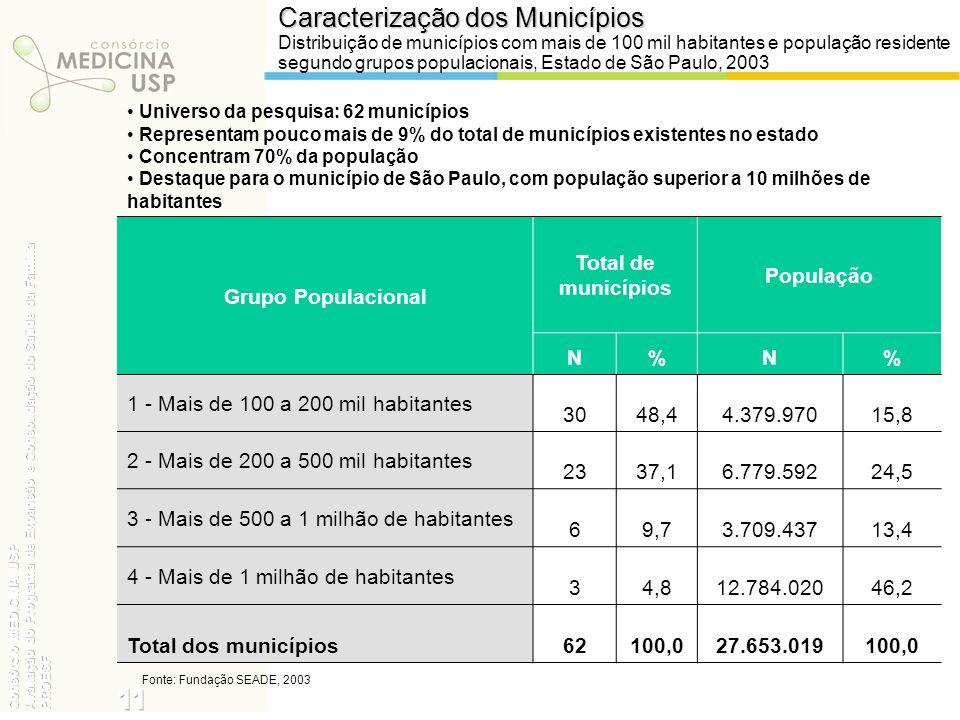 11 Caracterização dos Municípios Grupo Populacional