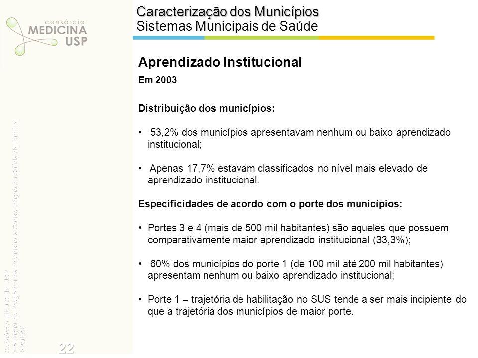 22 Caracterização dos Municípios Sistemas Municipais de Saúde