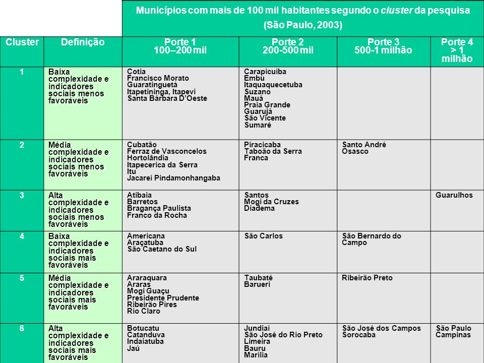 Municípios com mais de 100 mil habitantes segundo o cluster da pesquisa (São Paulo, 2003)
