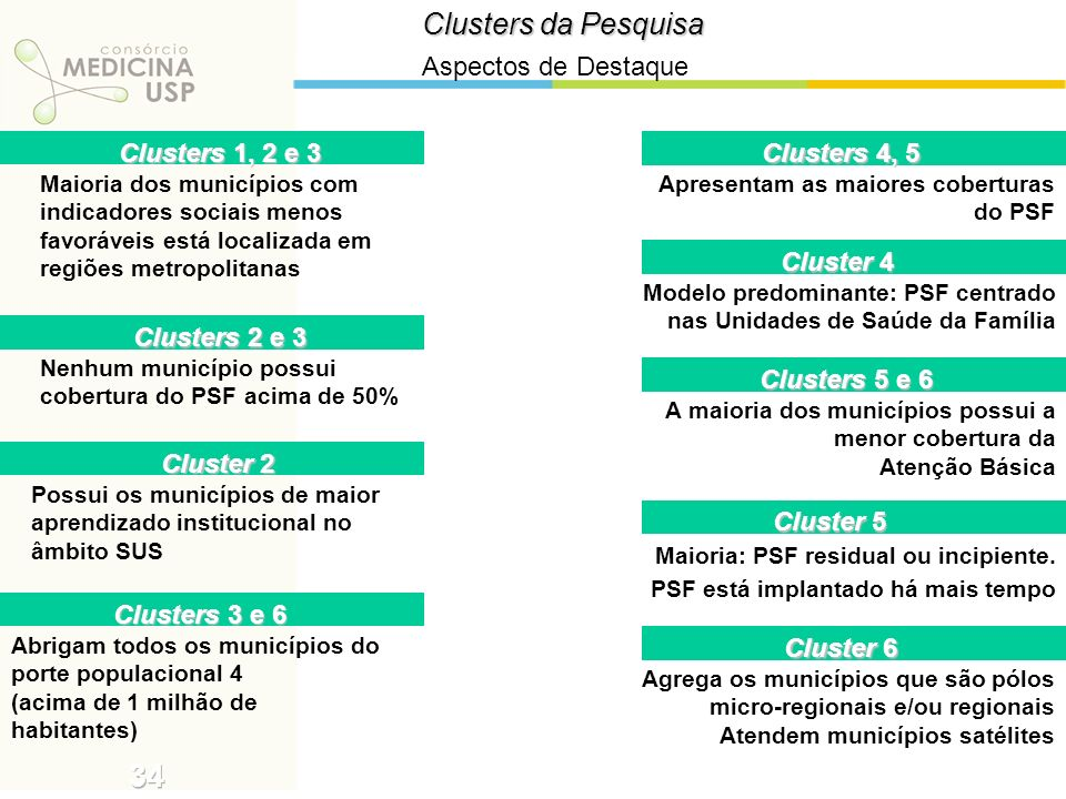 34 Clusters da Pesquisa Aspectos de Destaque Clusters 1, 2 e 3