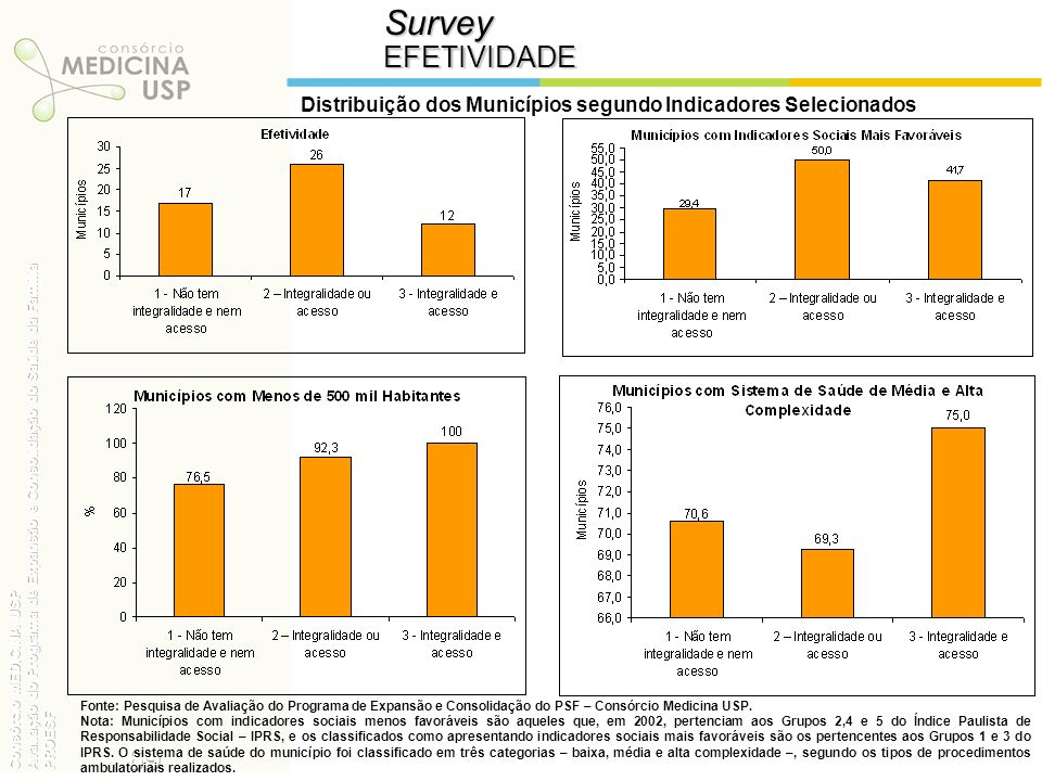Distribuição dos Municípios segundo Indicadores Selecionados