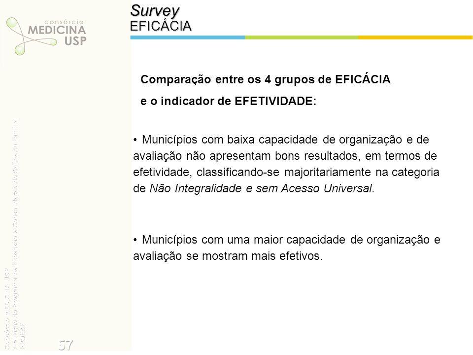 Survey 57 EFICÁCIA Comparação entre os 4 grupos de EFICÁCIA