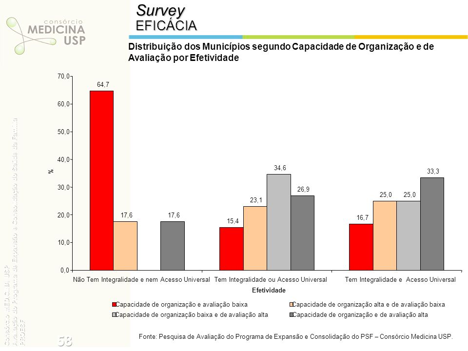 Survey EFICÁCIA. Distribuição dos Municípios segundo Capacidade de Organização e de Avaliação por Efetividade.