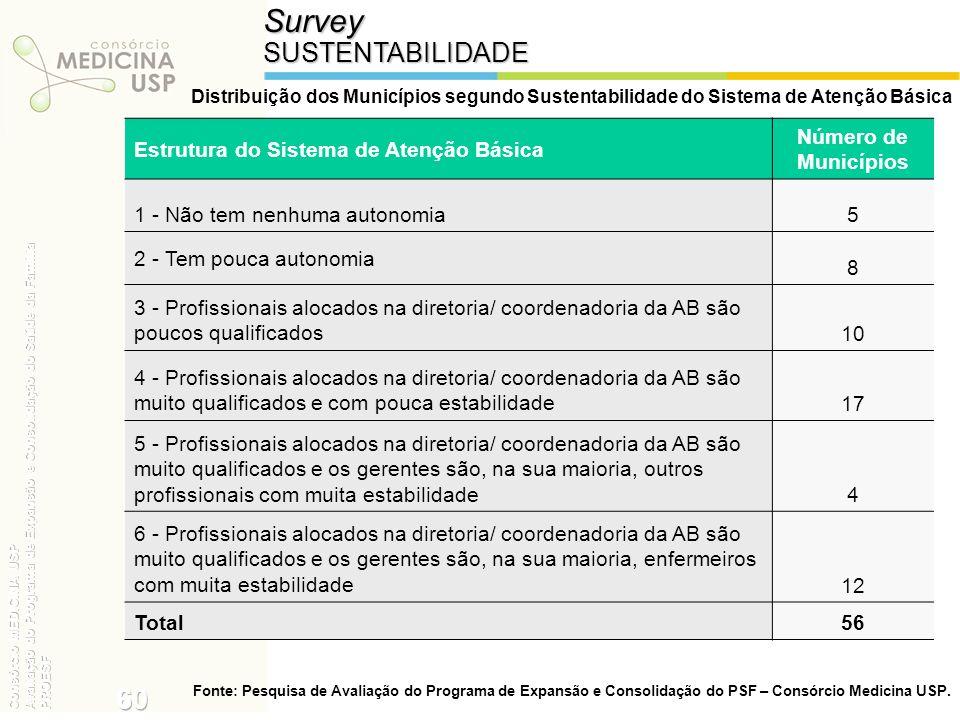 Survey 60 SUSTENTABILIDADE Estrutura do Sistema de Atenção Básica