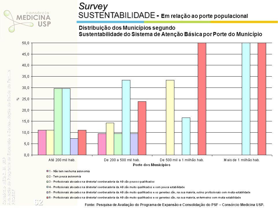 Survey 62 SUSTENTABILIDADE - Em relação ao porte populacional
