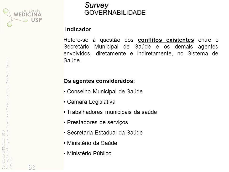 Survey 68 35 GOVERNABILIDADE Indicador
