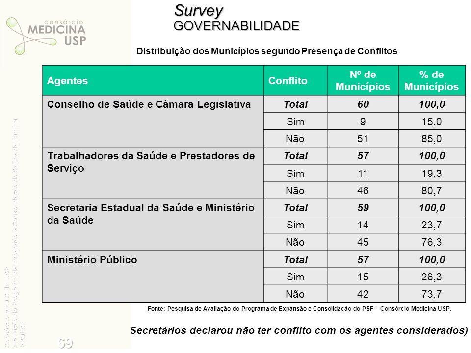 Survey 69 35 GOVERNABILIDADE Agentes Conflito Nº de Municípios