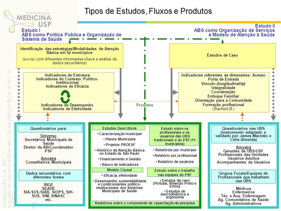 7 Tipos de Estudos, Fluxos e Produtos Estudo II