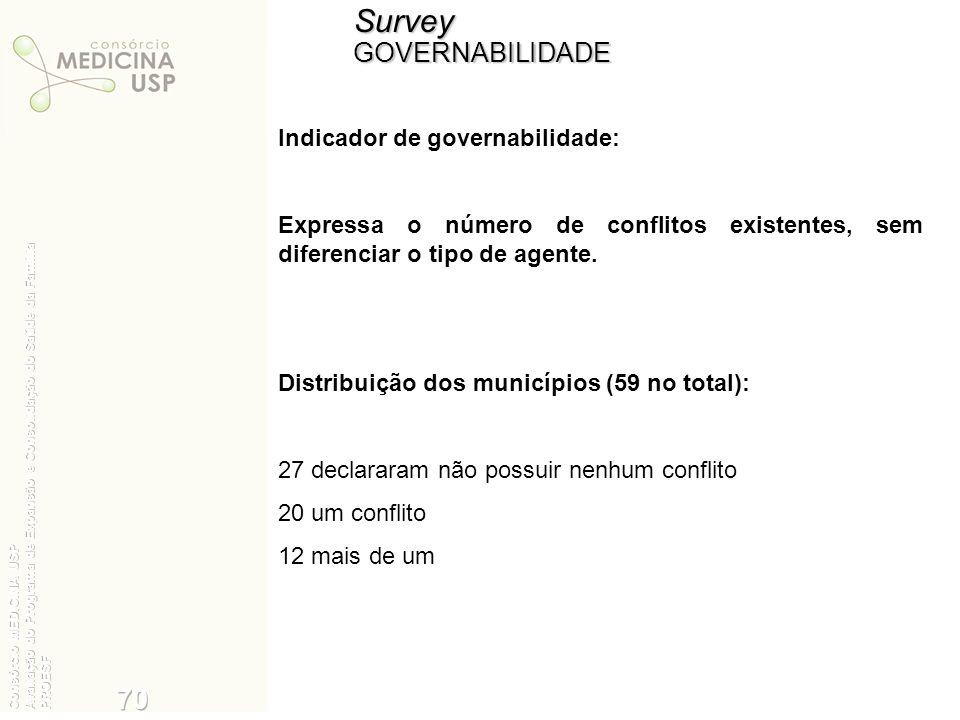 Survey 70 35 GOVERNABILIDADE Indicador de governabilidade: