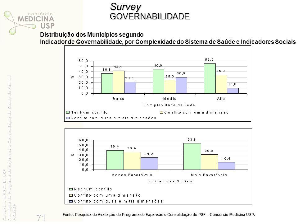 Survey 35 71 GOVERNABILIDADE Distribuição dos Municípios segundo